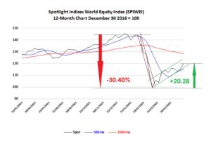 Global equities 12 month