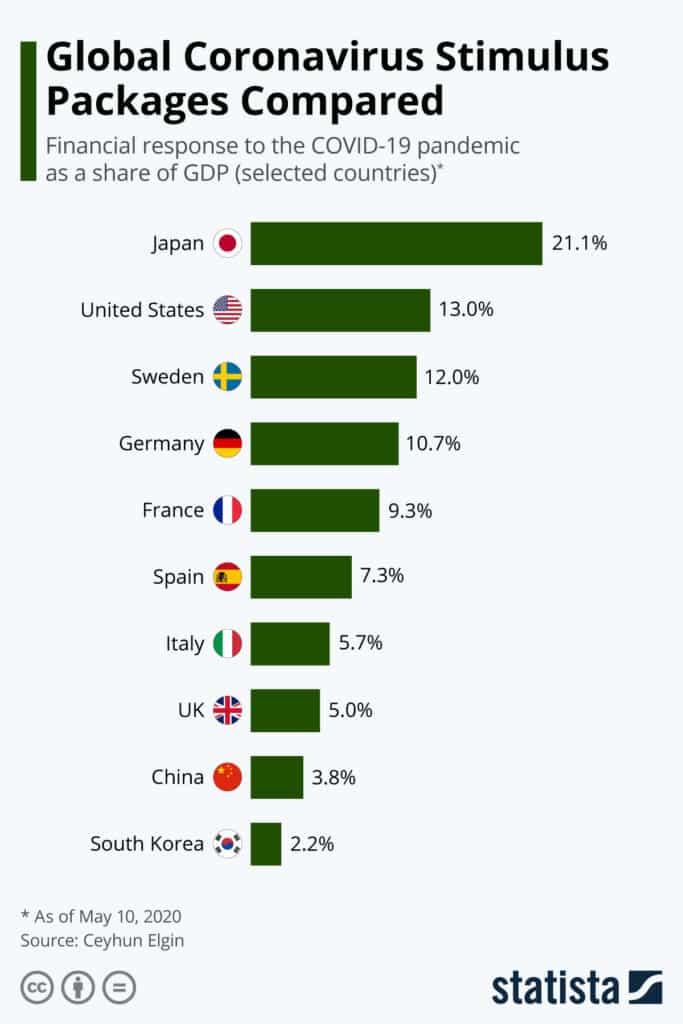 Chart: Global Coronavirus Stimulus Packages