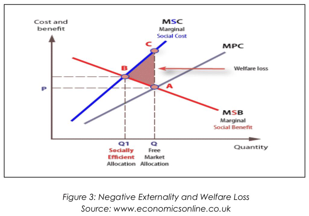 Negative Externality and Welfare Loss