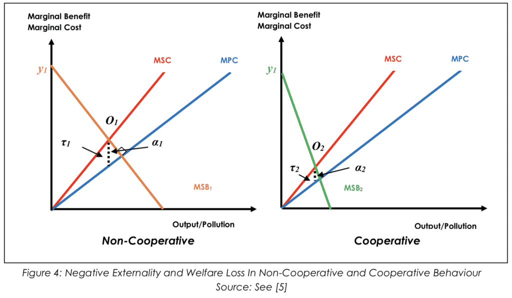 Negative Externality and Welfare Loss In Non-Cooperative and Cooperative Behaviour