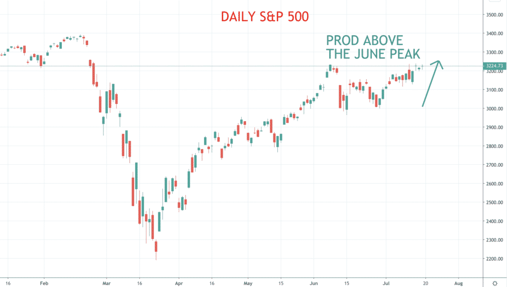 Daily S&P 500 Chart