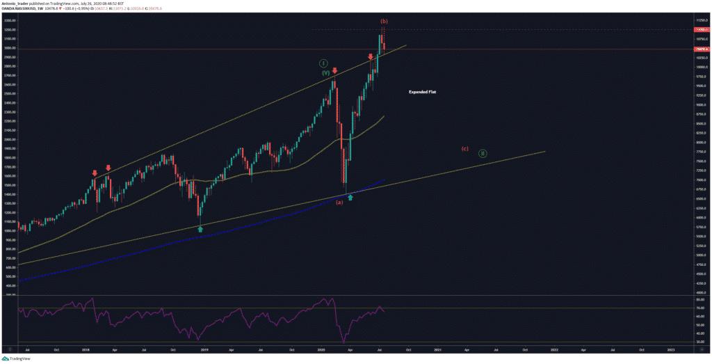 Weekly NASDAQ July 26 2020