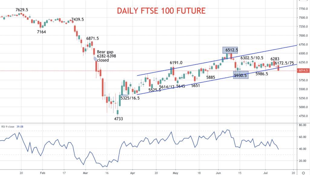 Daily FTSE Chart
