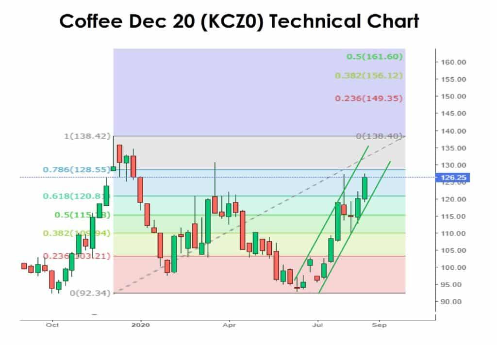 Coffee tech chart