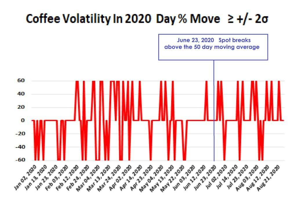 Coffee Volatility
