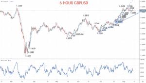 6 Hour GBPUSD Chart