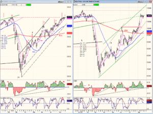SPX-TRAN charts