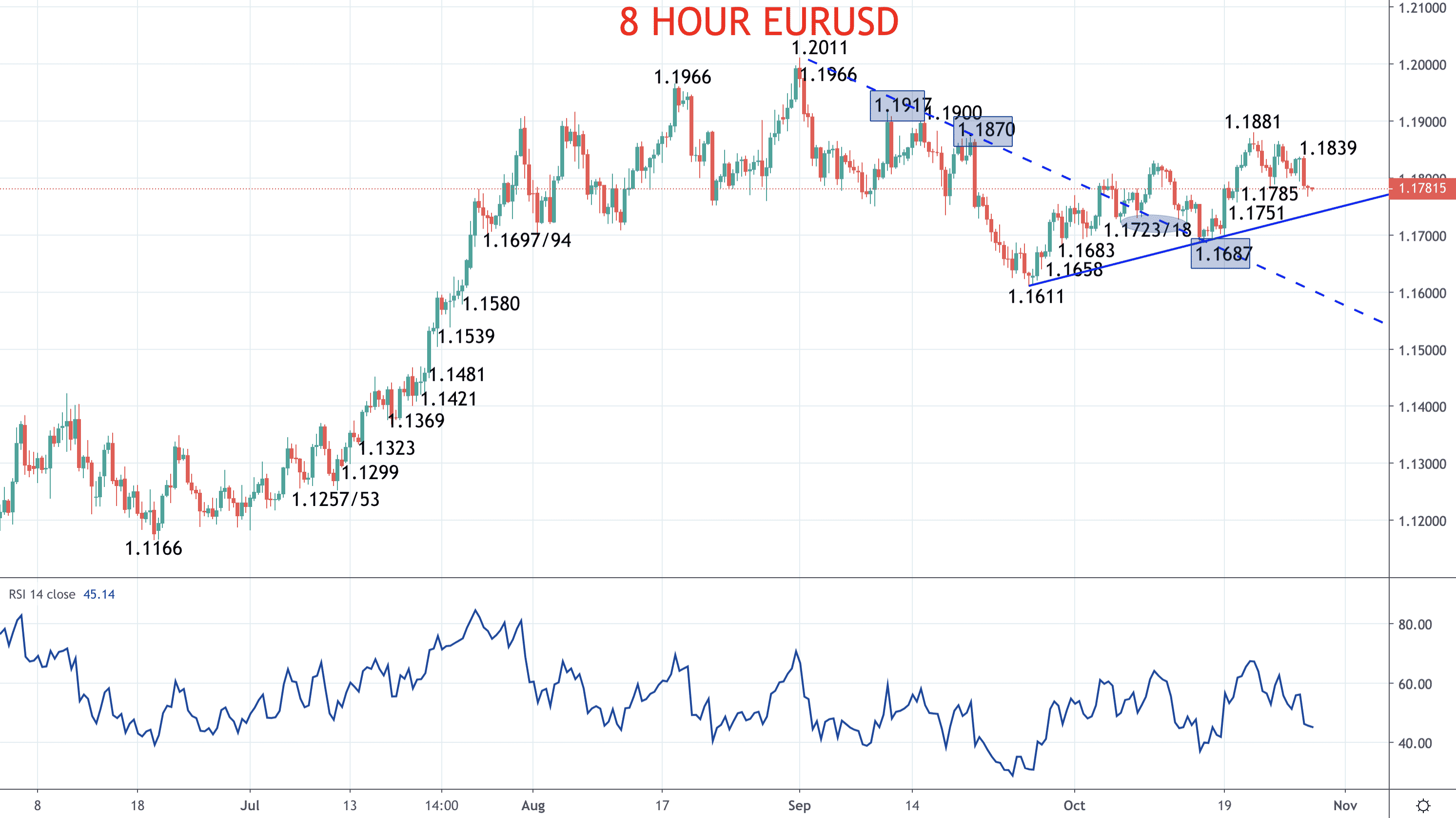 Euro and Pound outlooks mixed as EU-UK talks continue (EURUSD and GBPUSD forecasts) Image