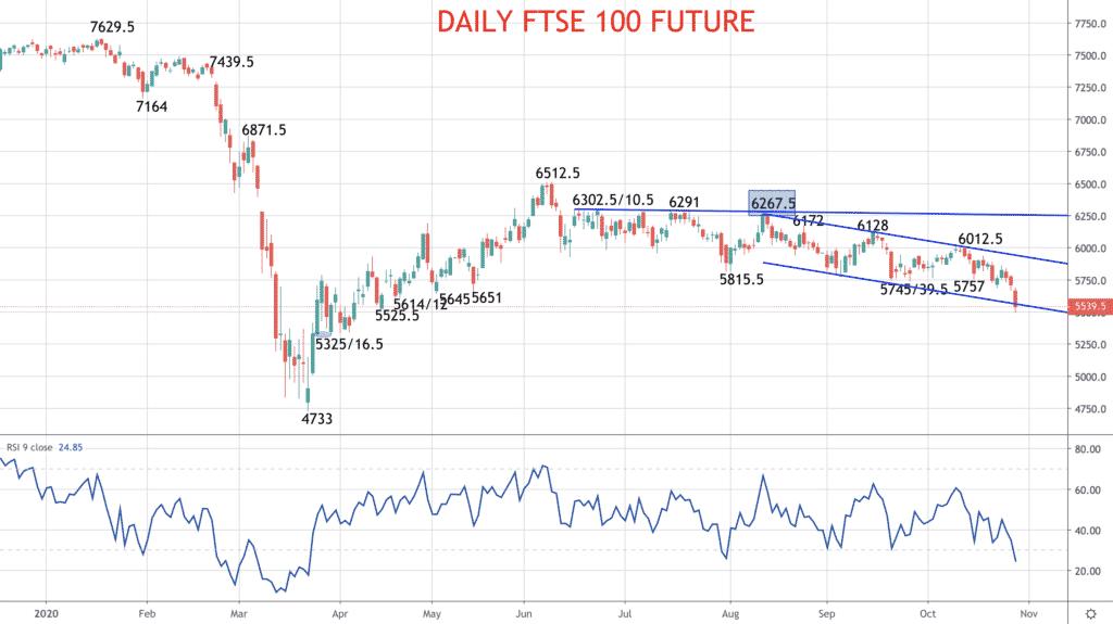 Daily FTSE 100 Chart