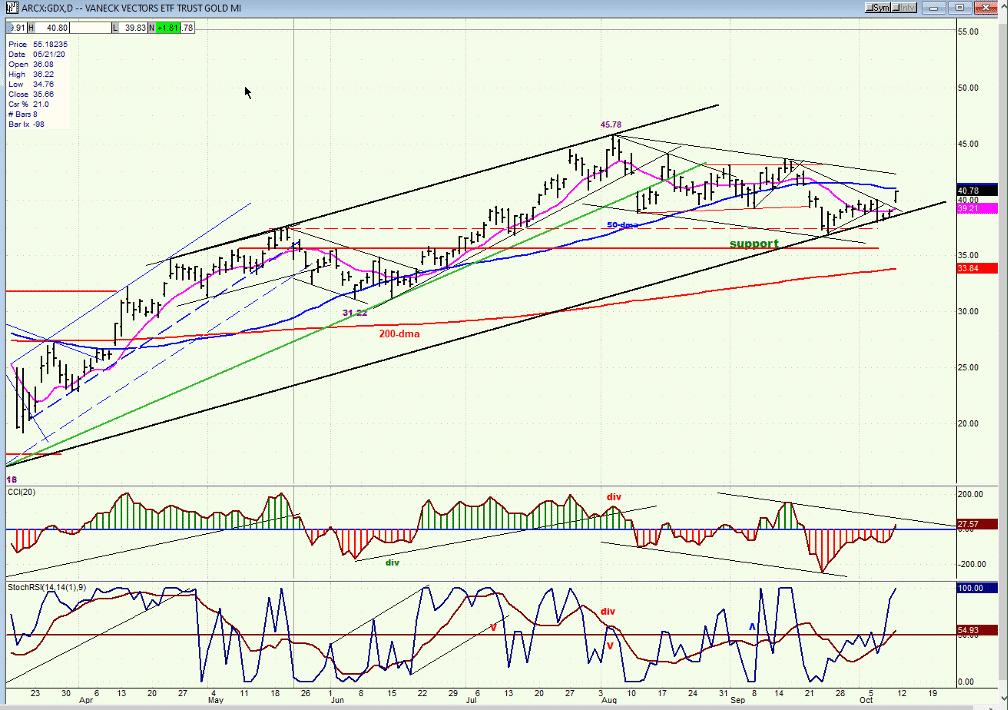 gdx chart