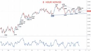 8 Hour NZDUSD Chart