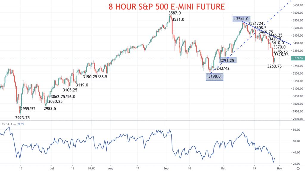 8 Hour S&P 500 Chart