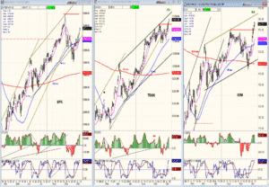 SPX-TRAN- IWM chart