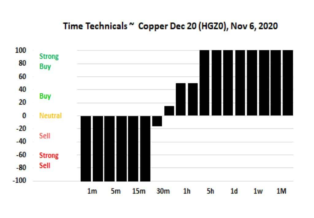 Copper Time Techs