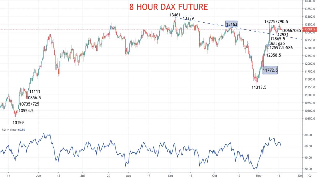 8 Hour DAX Chart