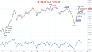 8 Hour DAX Chart