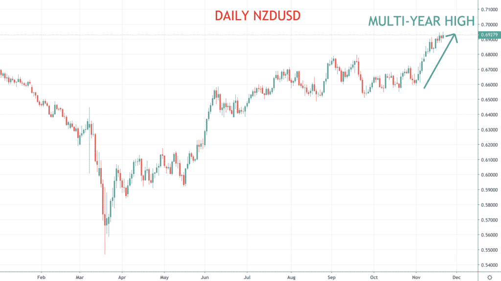Forex nzd/usd chart binary options daily picks fanduel