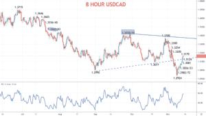 8 Hour USDCAD Chart