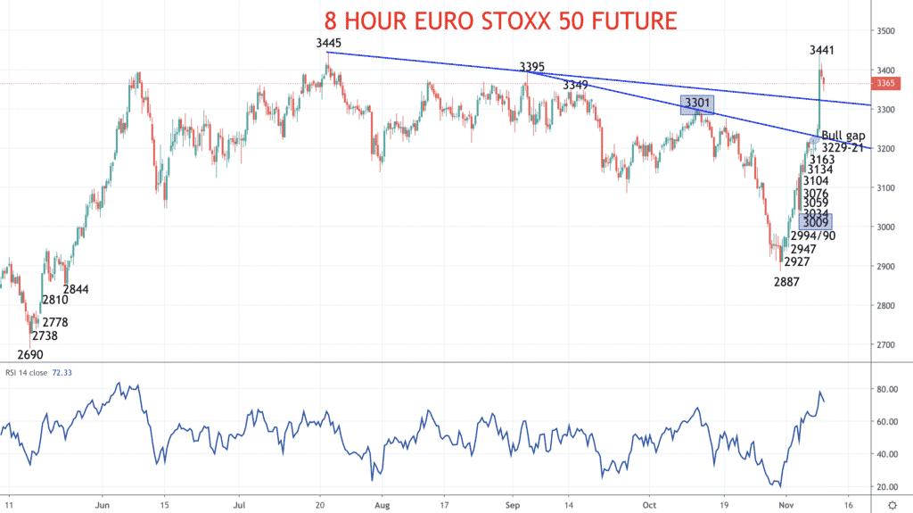euro stoxx 50 chart