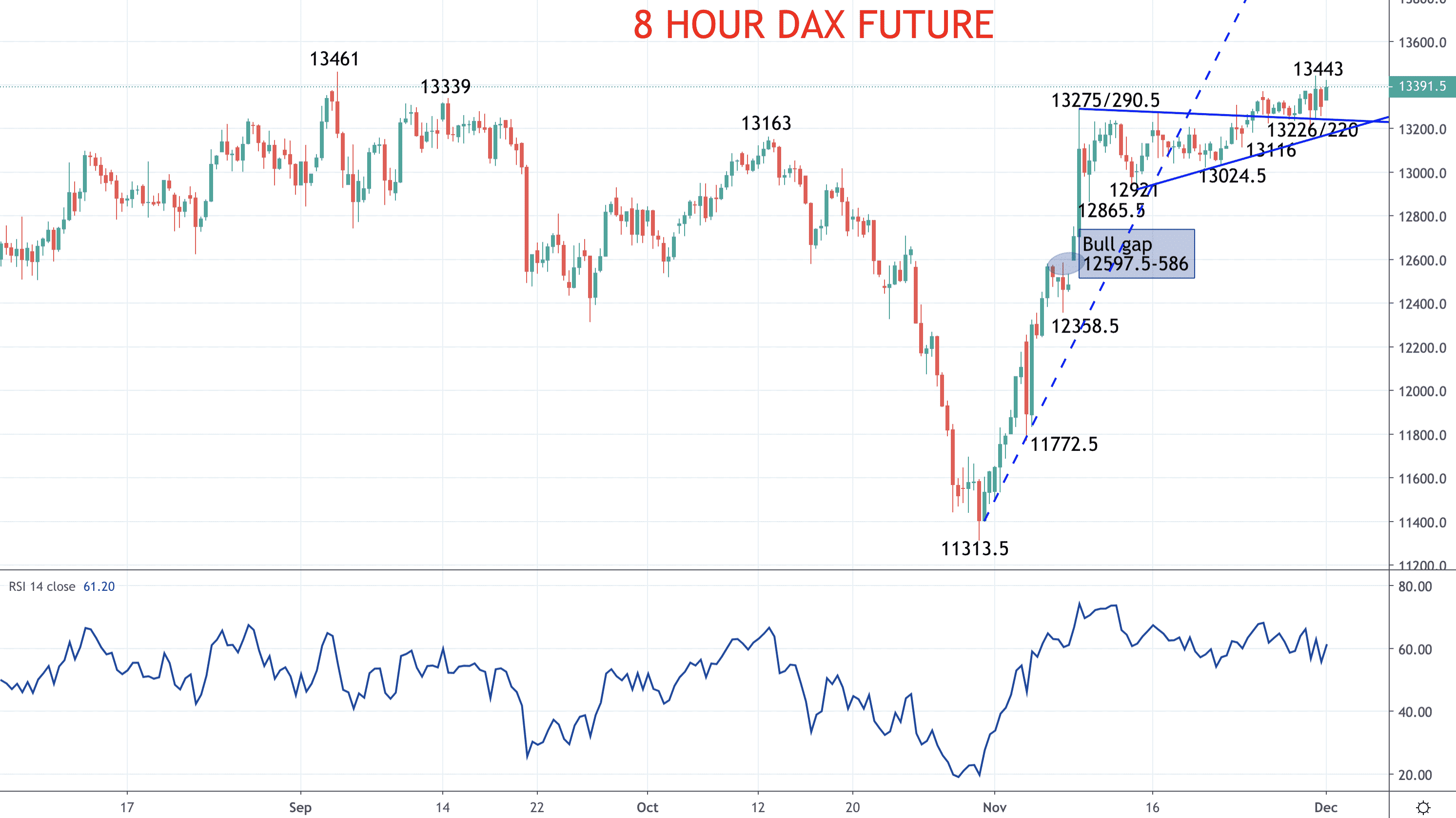 Bullish European stocks indices – DAX and EURO STOXX 50 forecast Image