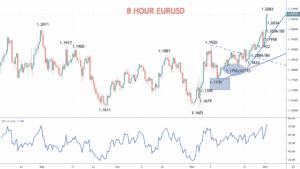 8 Hour EURUSD Chart