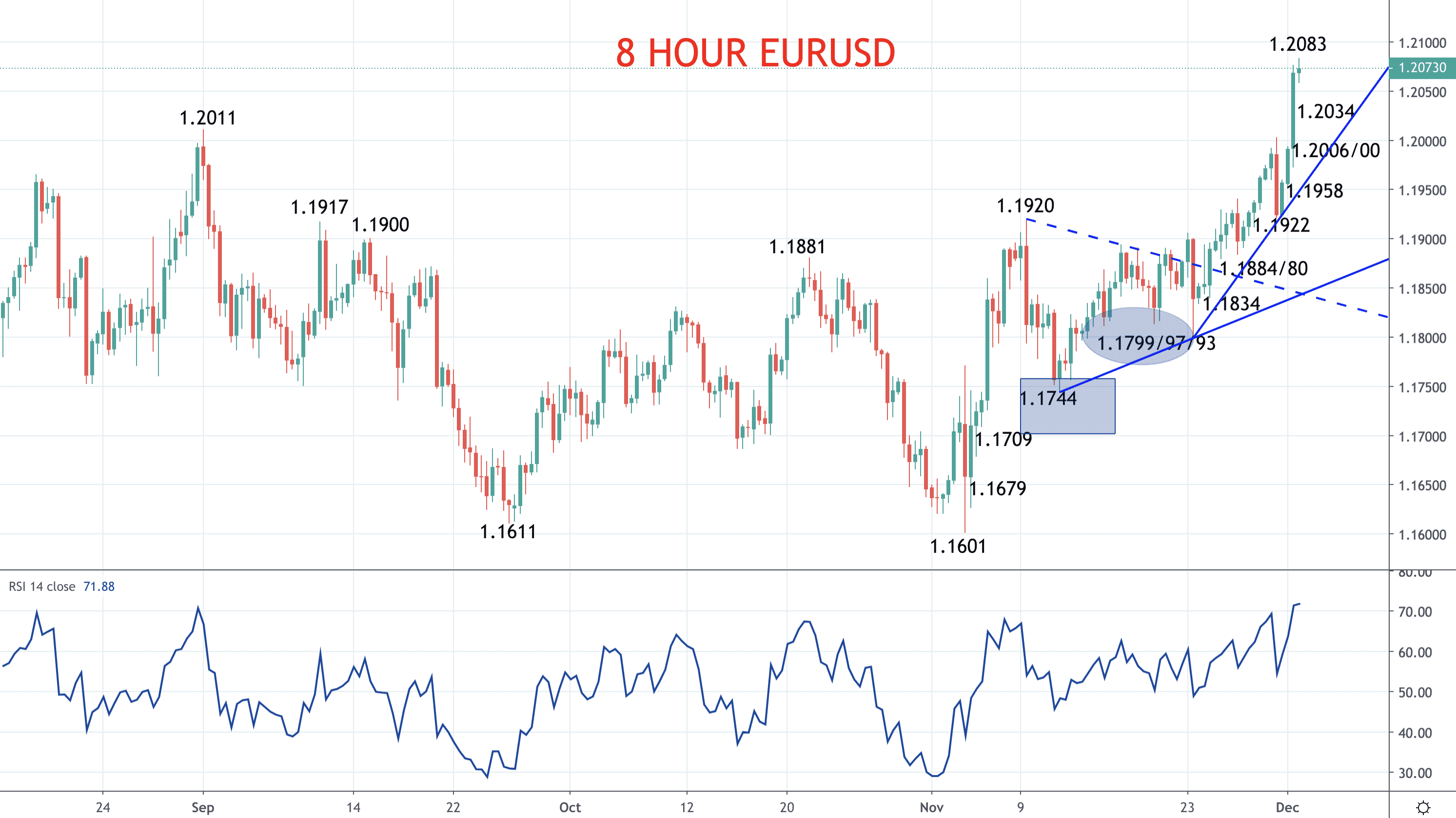 Euro and Pound bull breakouts (EURUSD and GBPUSD forecasts) Image