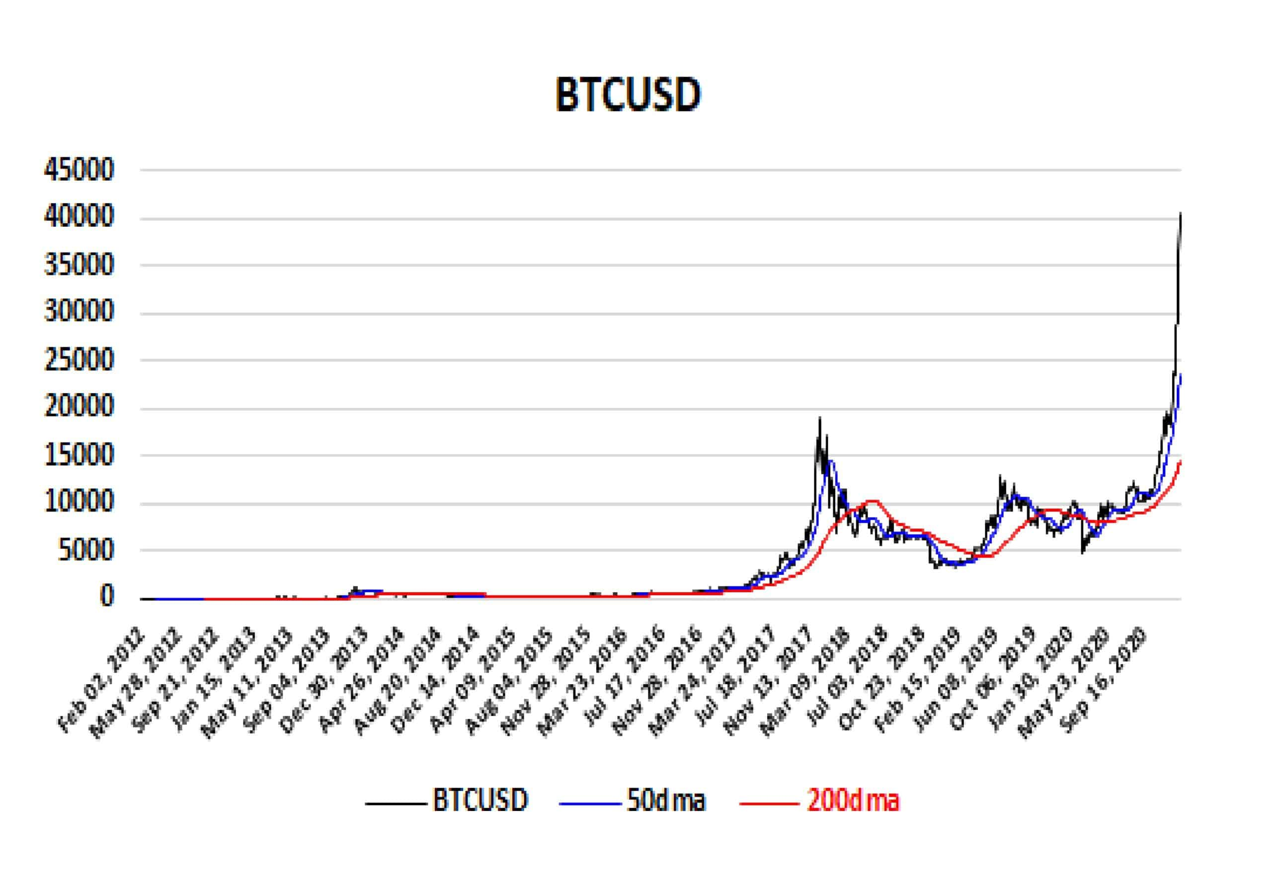 BTCUSD; A Parabolic Ride Fueled By FOMO Image