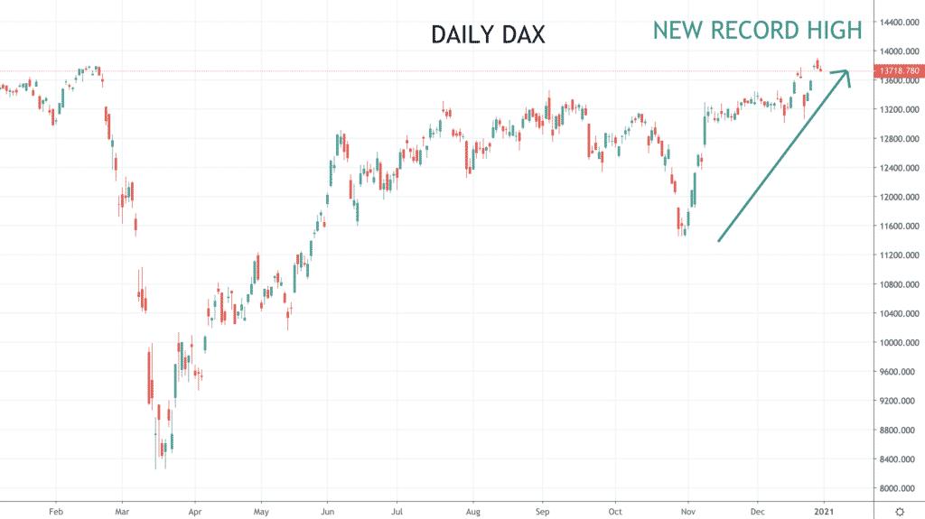 DAX New High
