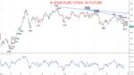 8 Hour EURO STOXX 50 Chart