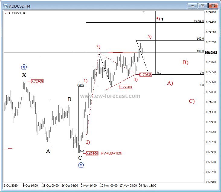 AUDUSD Expects to See More Upside Activity – Elliott wave analysis Image