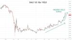 Daily US 10yr Yield Chart